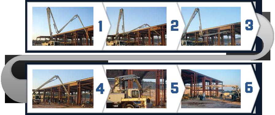 Z-Boom Process | Ashmore Concrete
